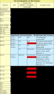 Tabelle: Die Stratigraphie von Bet-Schean.