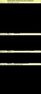 Tabelle: Bibelkundlicher Überblick über die Chronikbücher.