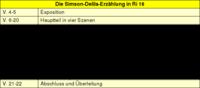 Tabelle: Die Simson-Delila-Erzählung in Ri 16.