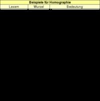 Tabelle: Beispiele für Homographie.