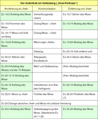 Tabelle 1: Der Aufenthalt am Gottesberg.