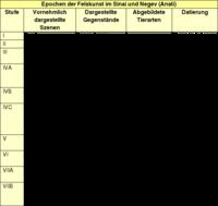 Tabelle: Epochen der Felskunst im Sinai und Negev (Anati).