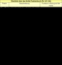 Tabelle: Überblick über das fünfte Psalmenbuch (Ps 107-150).