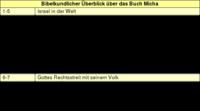 Tabelle: Bibelkundlicher Überblick über das Buch Micha.
