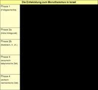Tabelle: Die Entwicklung zum Monotheismus in Israel.