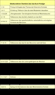 Tabelle: Bibelkundlicher Überblick über das Buch Prediger.