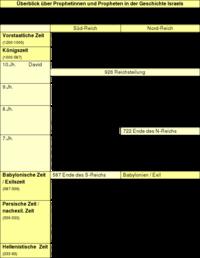 Tabelle: Überblick über Prophetinnen und Propheten in der Geschichte Israels.