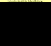 Tabelle: Bibelkundlicher Überblick über die Samuel-Erzählungen.