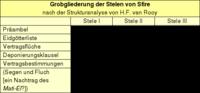 Tabelle: Grobgliederung der Stelen von Sfire.