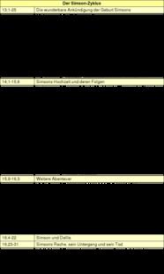 Tabelle 1: Bibelkundlicher Überblick über den Simson-Zyklus.