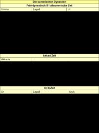 Tabelle 2: Die sumerischen Dynastien.