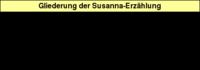 Tabelle: Gliederung der Susanna-Erzählung.
