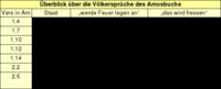 Tabelle: Überblick über die Völkersprüche des Amosbuchs.