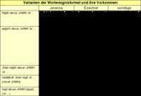 Tabelle: Varianten der Wortereignisformel und ihre Vorkommen.