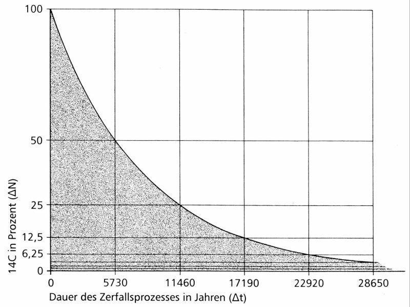 Thermolumineszenz-Datierung kann Daten liefern, wenn sie auf welchen Materialien verwendet werden