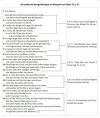 Abb. 2 Die judäische Königsideologie am Beispiel von Psalm 72.
