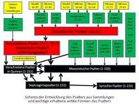 Abb. 2 Modell zur Entstehung des Psalters aus Sammlungen.