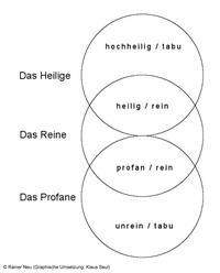 © Rainer Neu; Graphische Umsetzung: Klaus Seul