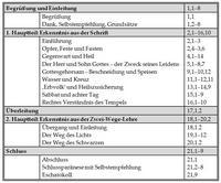 Gliederung: Ferdinand Prostmeier